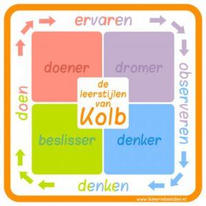 Leerstijlen Van Kolb