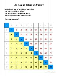 Tafelmatrix methode